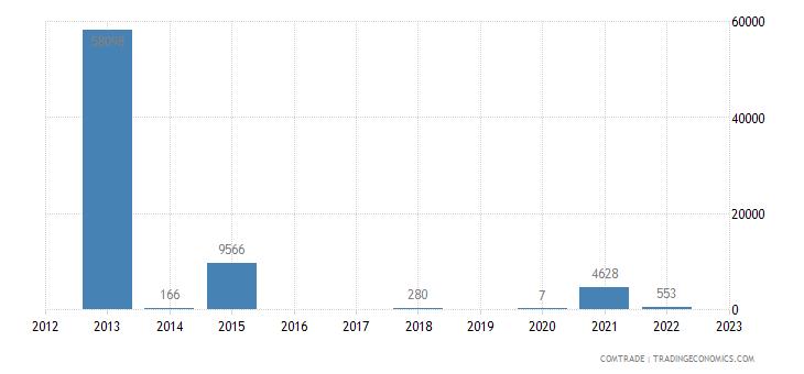 brazil imports burundi