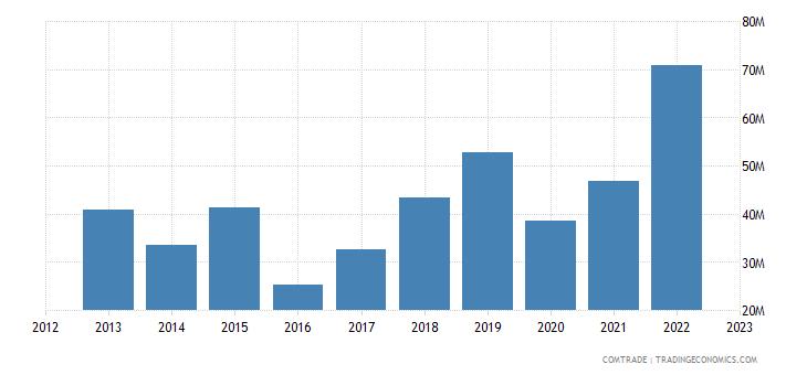 brazil imports cambodia