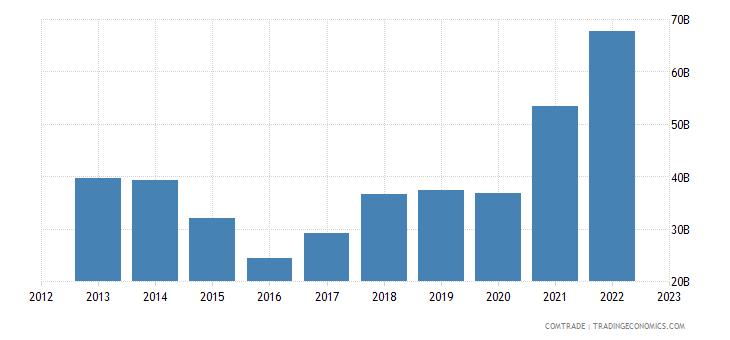 brazil imports china