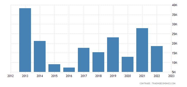 brazil imports croatia