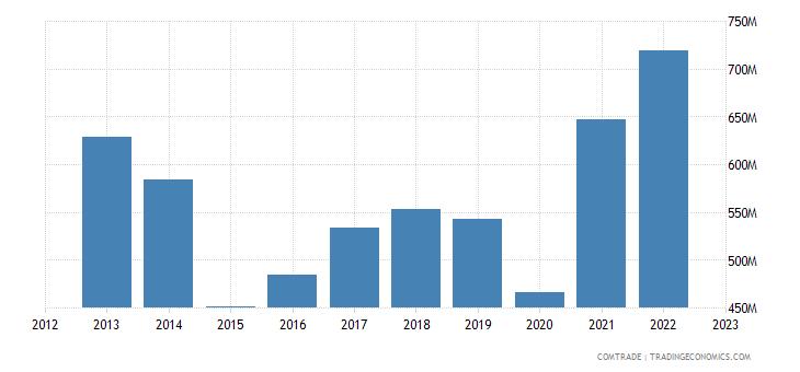 brazil imports czech republic