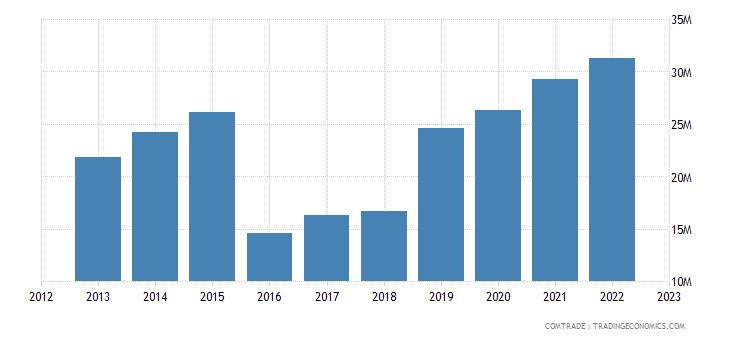 brazil imports dominican republic