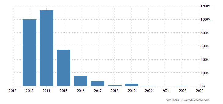 brazil imports equatorial guinea