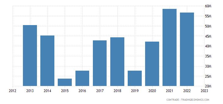 brazil imports estonia