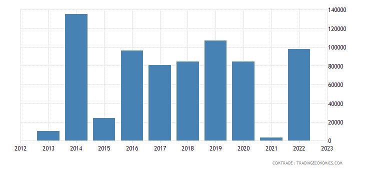 brazil imports fiji