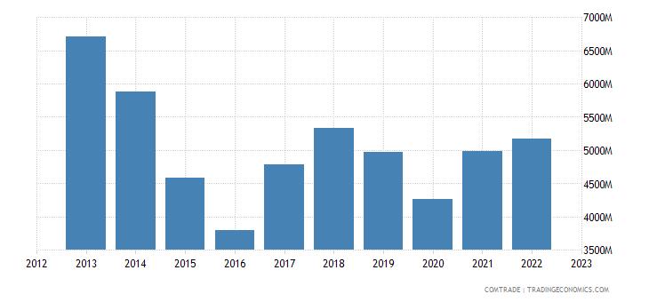brazil imports france