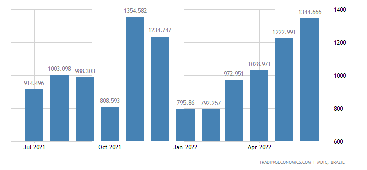 Brazil Imports from Argentina