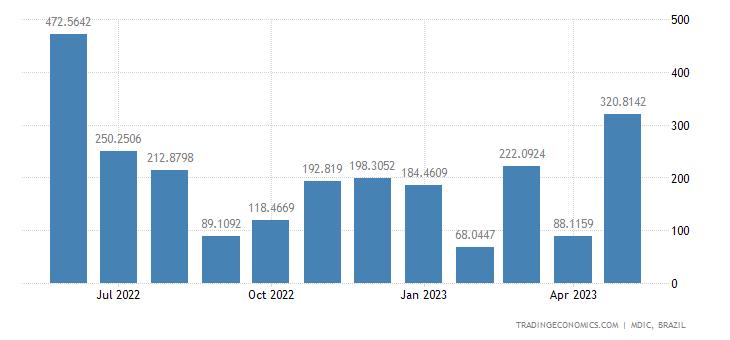 Brazil Imports from Australia
