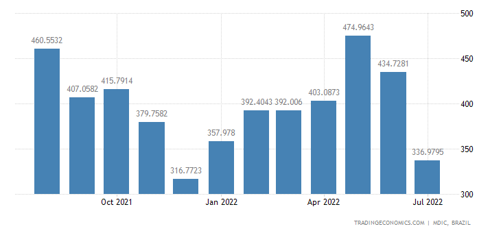 Brazil Imports from Chile