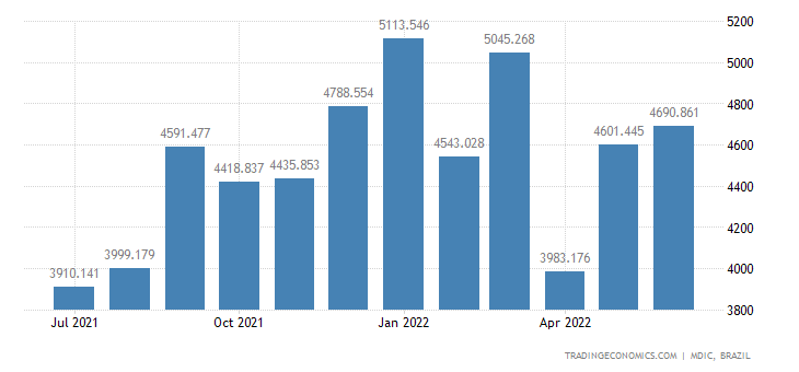 Brazil Imports from China
