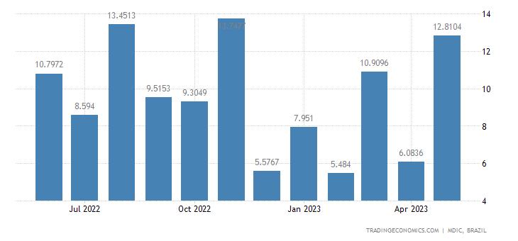 Brazil Imports from Ecuador