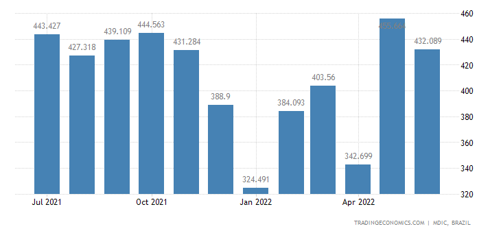 Brazil Imports from France