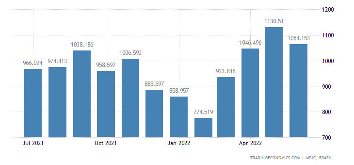 Brazil Imports from Germany