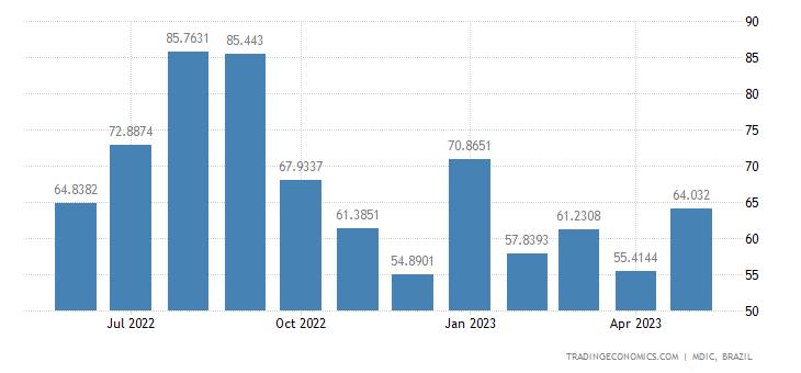 Brazil Imports from Hong Kong