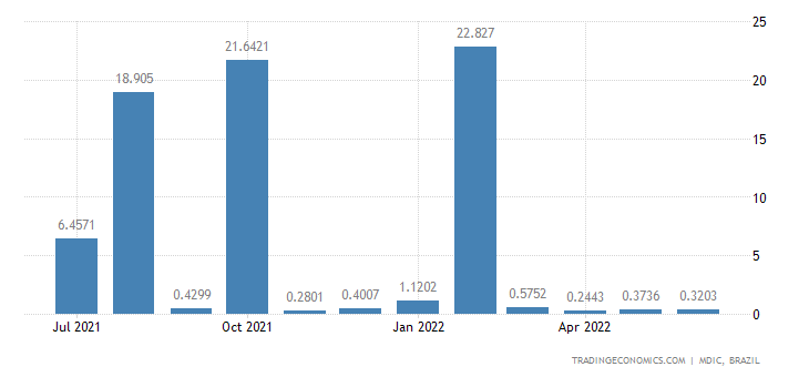 Brazil Imports from Iran