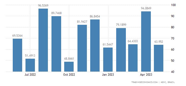 Brazil Imports from Ireland