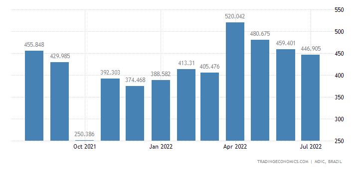 Brazil Imports from Japan