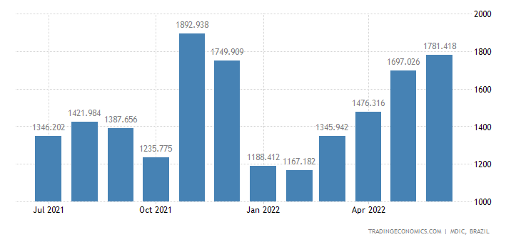 Brazil Imports from Mercosur