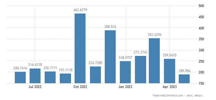 Brazil Imports from Netherlands