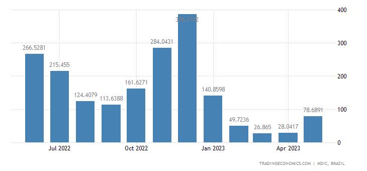 Brazil Imports from Nigeria