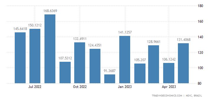 Brazil Imports from Peru