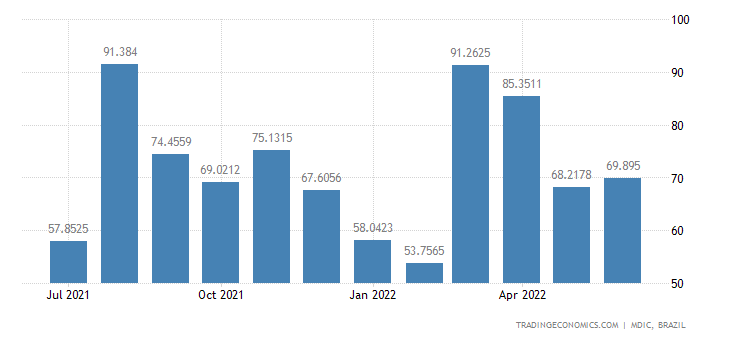 Brazil Imports from Portugal