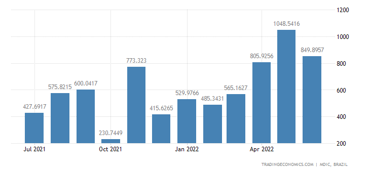 Brazil Imports from Russia