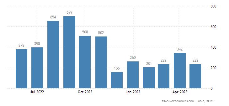Brazil Imports from Saudi Arabia