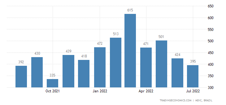 Brazil Imports from South Korea