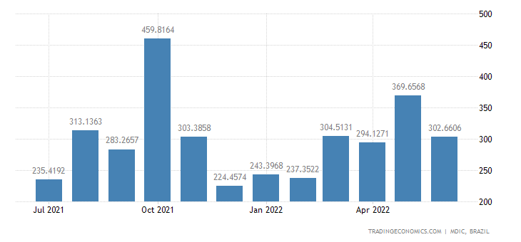 Brazil Imports from Spain