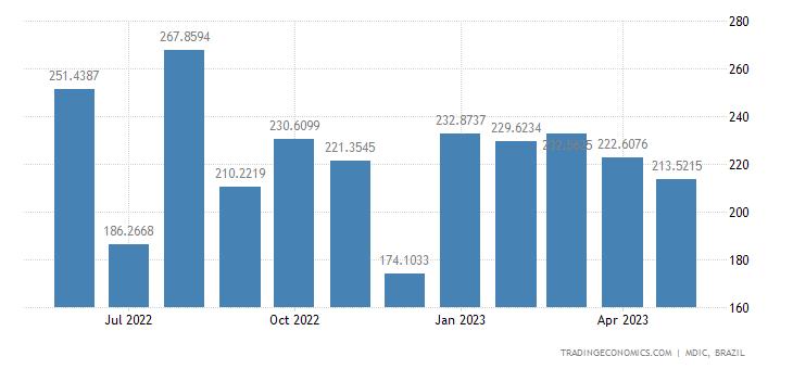 Brazil Imports from Switzerland