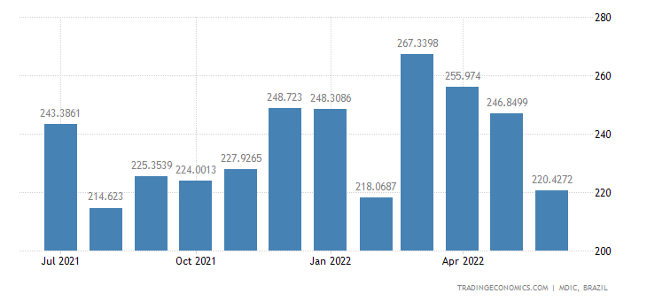 Brazil Imports from Taiwan