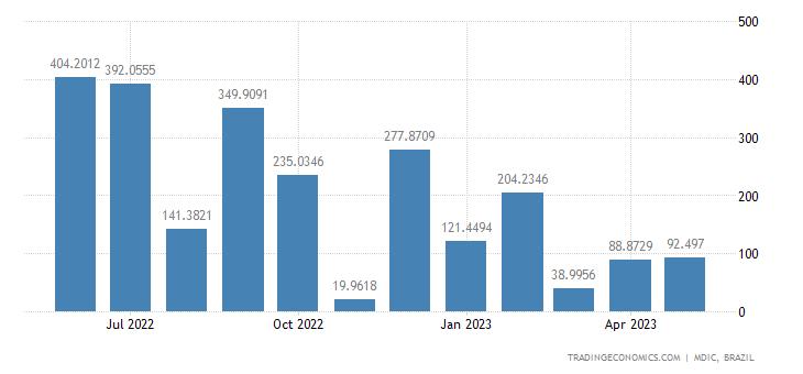 Brazil Imports from United Arab Emirates