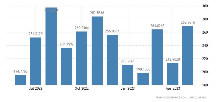 Brazil Imports from United Kingdom