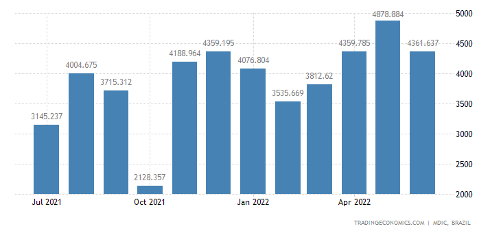 Brazil Imports from United States