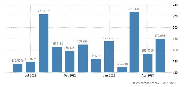Brazil Imports from Uruguay