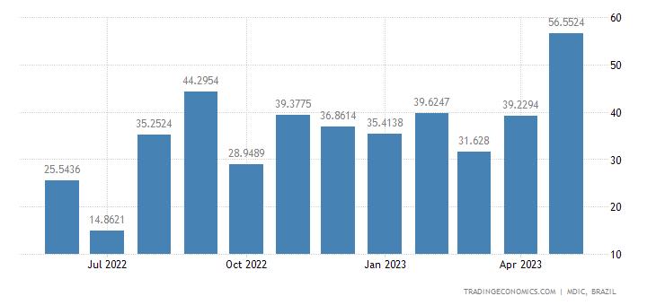 Brazil Imports from Venezuela