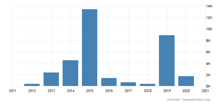 brazil imports georgia