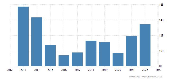 brazil imports germany