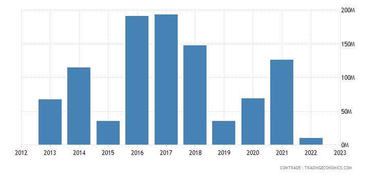 brazil imports ghana