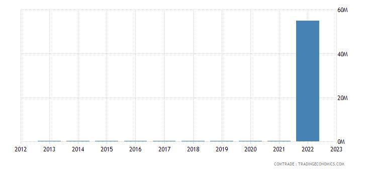 brazil imports gibraltar