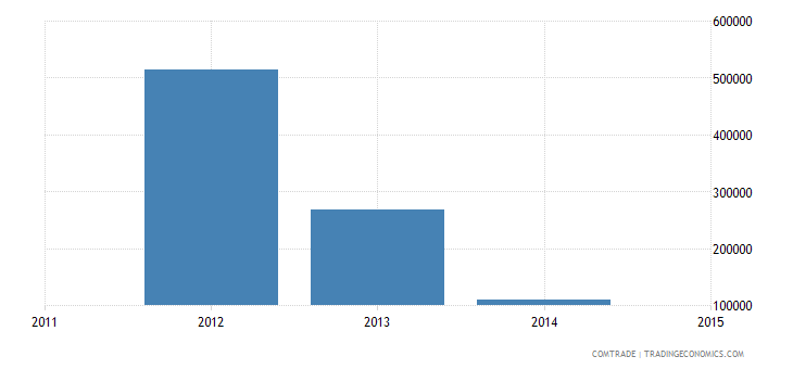 brazil imports greece aluminum unworked ought