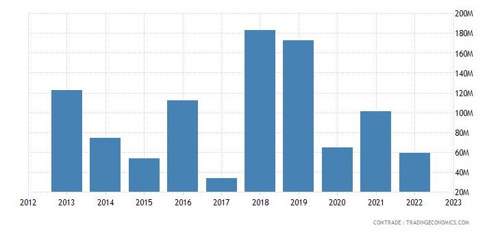 brazil imports greece