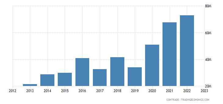 brazil imports guatemala