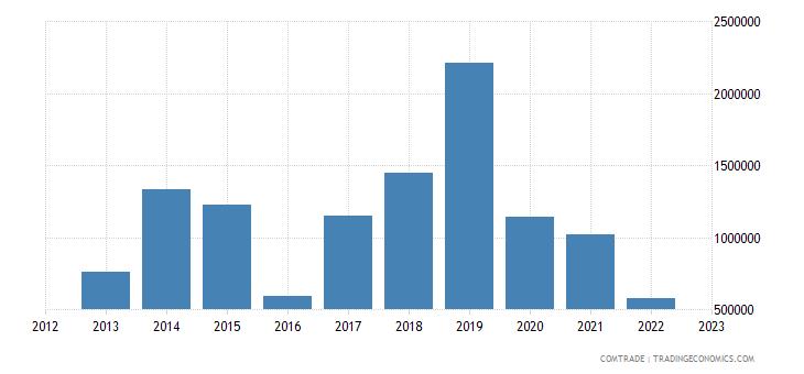 brazil imports haiti