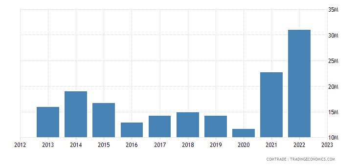 brazil imports honduras