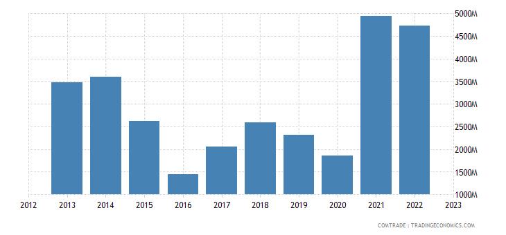 brazil imports iron steel