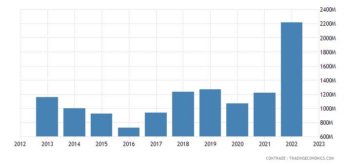 brazil imports israel