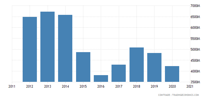 brazil imports italy