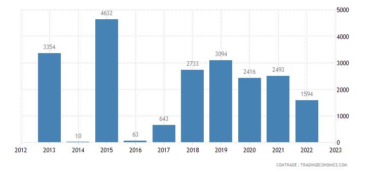 brazil imports kazakhstan articles iron steel